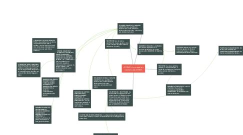 Mind Map: ATOMO= La materia è costituita da ATOMI.