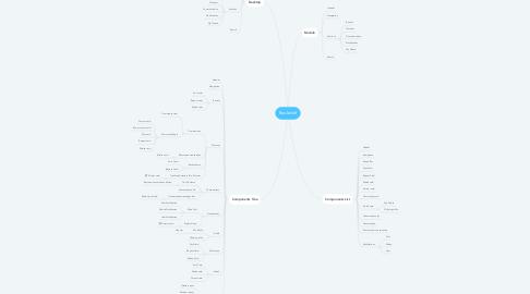 Mind Map: Bookshelf