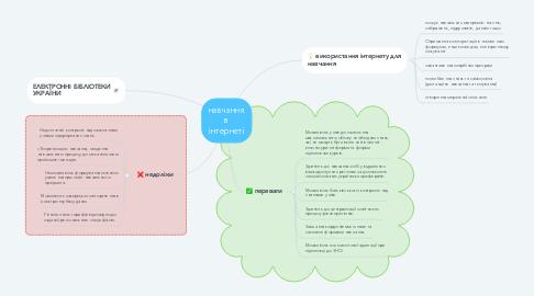 Mind Map: навчання в інтернеті