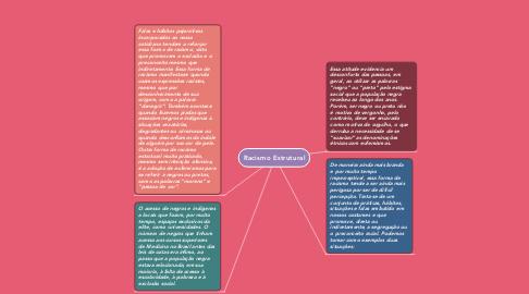 Mind Map: Racismo Estrutural