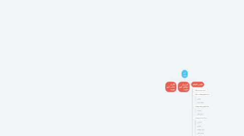 Mind Map: أبو فهد