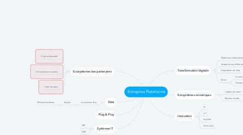 Mind Map: Entreprise Plateforme