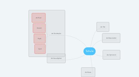 Mind Map: Schule