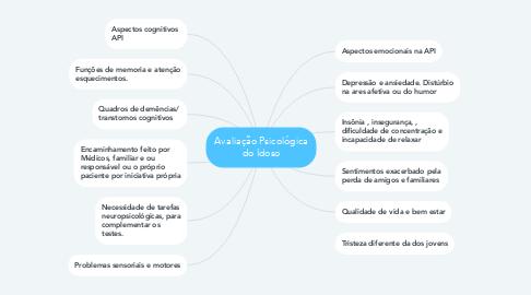 Mind Map: Avaliação Psicológica do Idoso