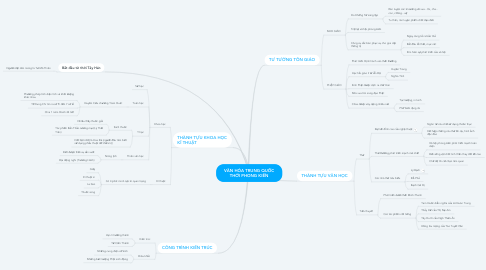 Mind Map: VĂN HÓA TRUNG QUỐC THỜI PHONG KIẾN