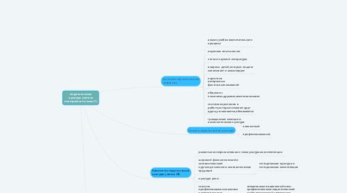 Mind Map: педагогическая культура учителя иностранного языка (1)