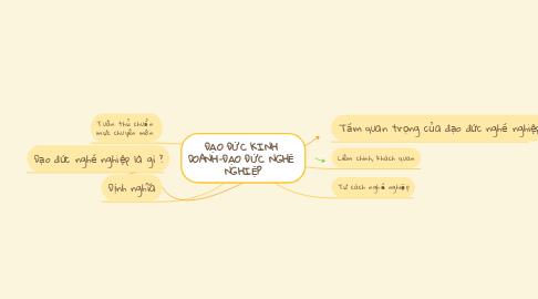 Mind Map: ĐẠO ĐỨC KINH  DOANH-ĐẠO ĐỨC NGHỀ  NGHIỆP