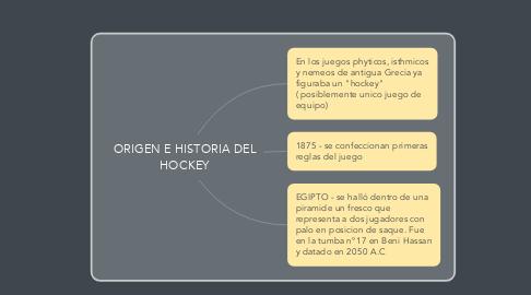 Mind Map: ORIGEN E HISTORIA DEL HOCKEY