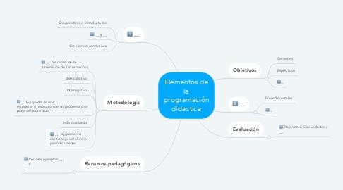 Mind Map: Elementos de la programación didactica