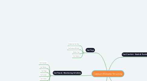 Mind Map: Catpurr Website Structure