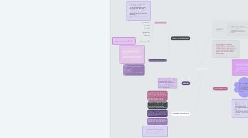 Mind Map: SIMBOLISMO