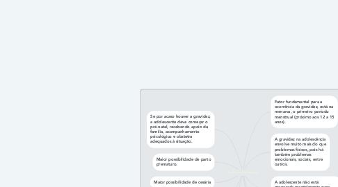 Mind Map: Gravidez na Adolescência