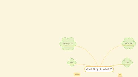 Mind Map: KEMANKEŞLER ZAMANI