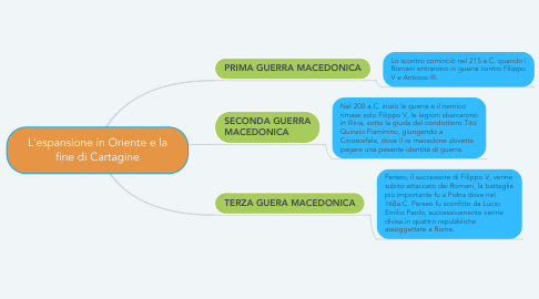 Mind Map: L'espansione in Oriente e la fine di Cartagine