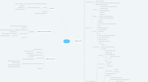Mind Map: RAV 281
