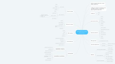 Mind Map: Uso de EPP en minería subterránea