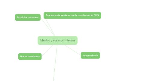 Mind Map: Mexico y sus movimientos
