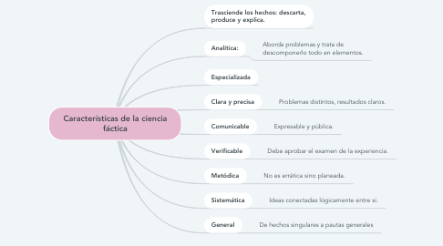 Mind Map: Características de la ciencia fáctica