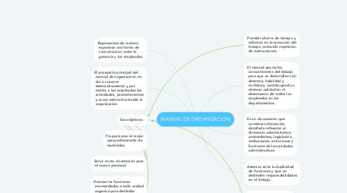 Mind Map: MANUAL DE ORGANIZACION