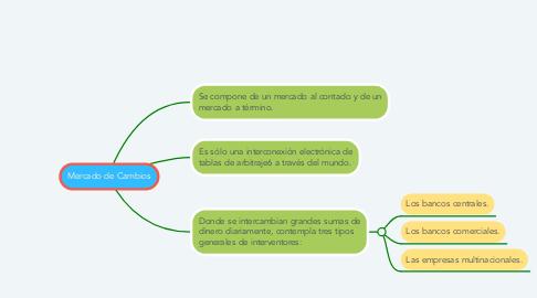Mind Map: Costos de adquisición diferidos