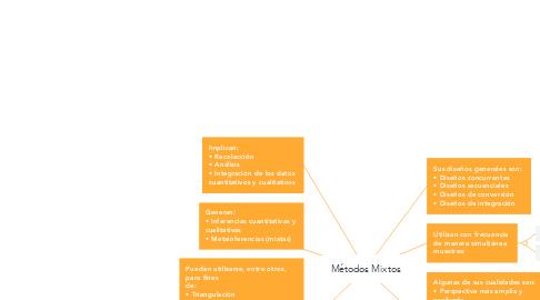 Mind Map: Métodos Mixtos