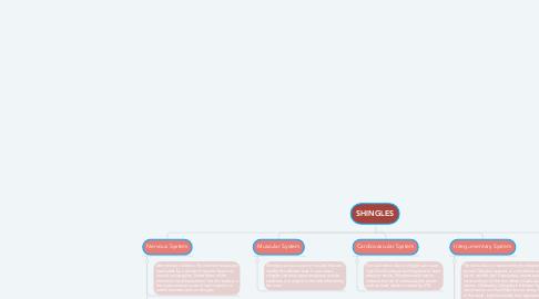 Mind Map: SHINGLES