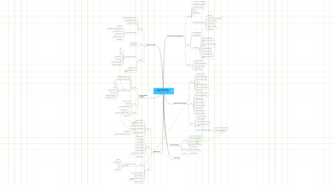 Mind Map: Project Procurement