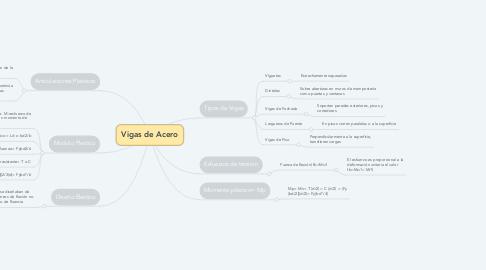 Mind Map: Vigas de Acero