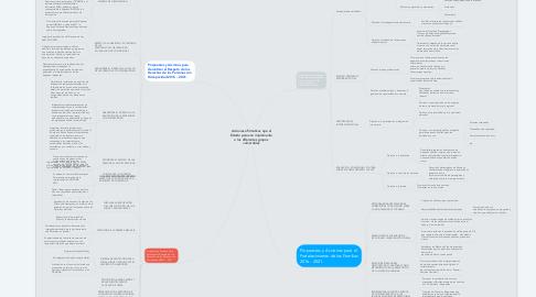 Mind Map: Acciones afirmativas que el Estado peruano implementa a los diferentes grupos vulnerables