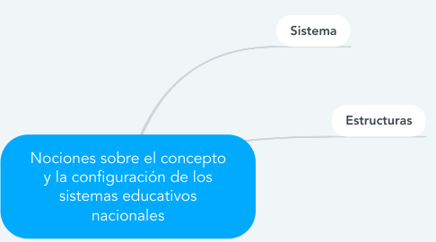Mind Map: Nociones sobre el concepto y la configuración de los sistemas educativos nacionales
