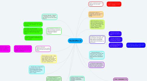 Mind Map: FILOSOFIA (1)