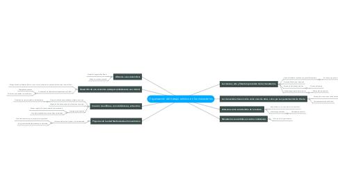Mind Map: Organización del trabajo artístico en los monasterios