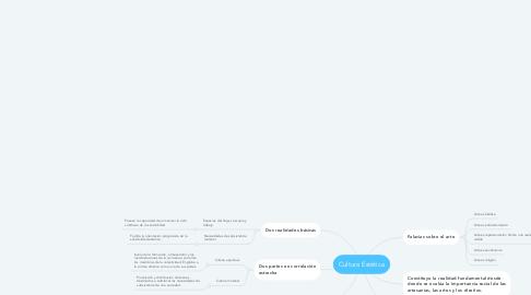 Mind Map: Cultura Estética