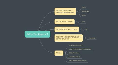 Mind Map: Rakor Tim Agenda 2