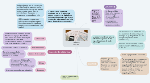 Mind Map: CRÉDITO FISCAL