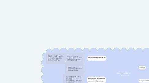 Mind Map: PLANTEAMIENTO  CURRICULAR