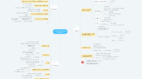 Mind Map: VH ẩm thực, trang phục, nhà ở ĐNA