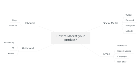 Mind Map: How to Market your product?