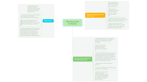 Mind Map: Planning process for Hussain