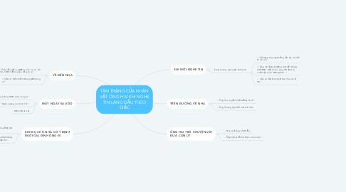 Mind Map: TÂM TRẠNG CỦA NHÂN VẬT ÔNG HAI KHI NGHE TIN LÀNG DẦU THEO GIẶC