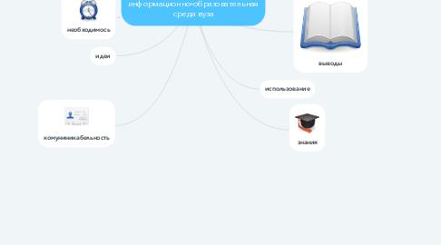 Mind Map: электронная информационно-образовательная среда вуза
