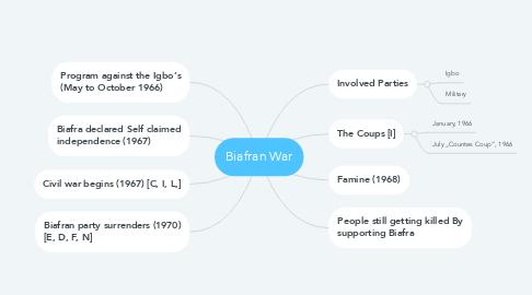 Mind Map: Biafran War