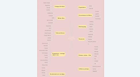 Mind Map: G. CIMINO Boite à Outils TICE