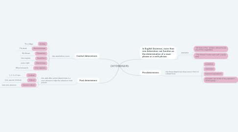 Mind Map: DETERMINERS