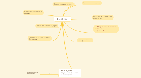 Mind Map: Book_house
