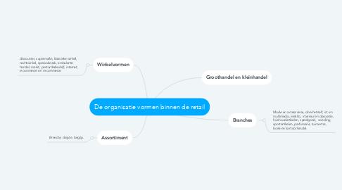 Mind Map: De organisatie vormen binnen de retail