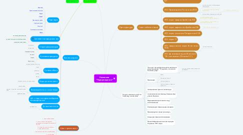 """Mind Map: Компания """"Перерождение"""""""