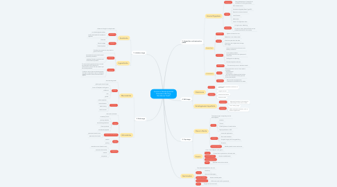Mind Map: Common Developmental Disorders affecting Deciduous Teeth