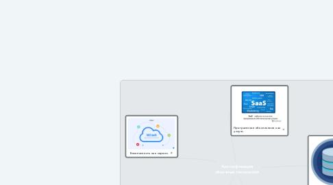 Mind Map: Классификация облачных технологий