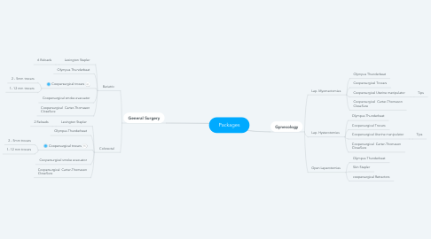 Mind Map: Packages